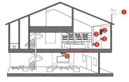 2-verdiepings-woning-signaalversterkers-voorbeeld