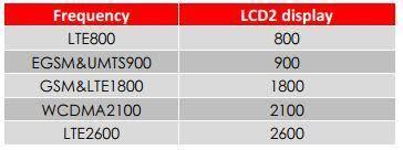 LCD HiBoost GSM-Verstärkerfrequenzen