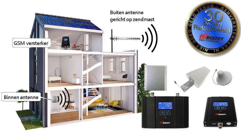 Beter mobiel bereik in uw woning, souterrain, garage of bedrijfspand !