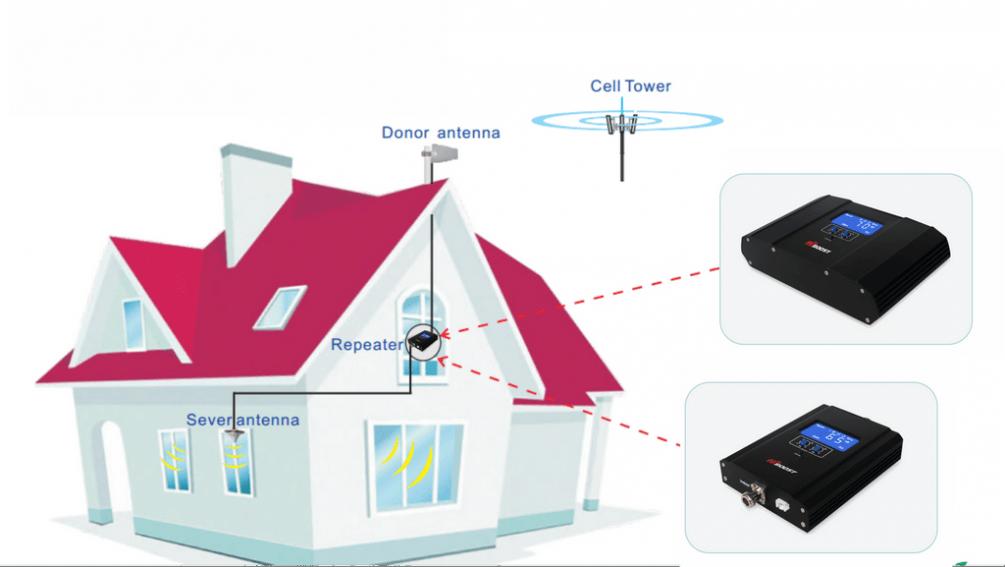 installatie-gsm signaal versterkers