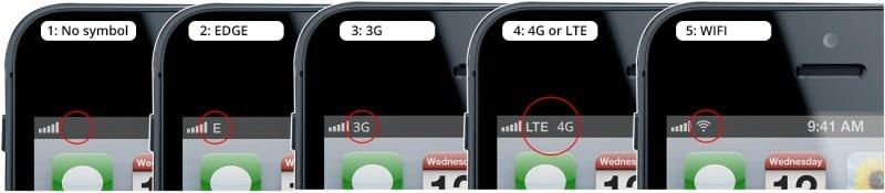 Iphone signaal overzicht iconen
