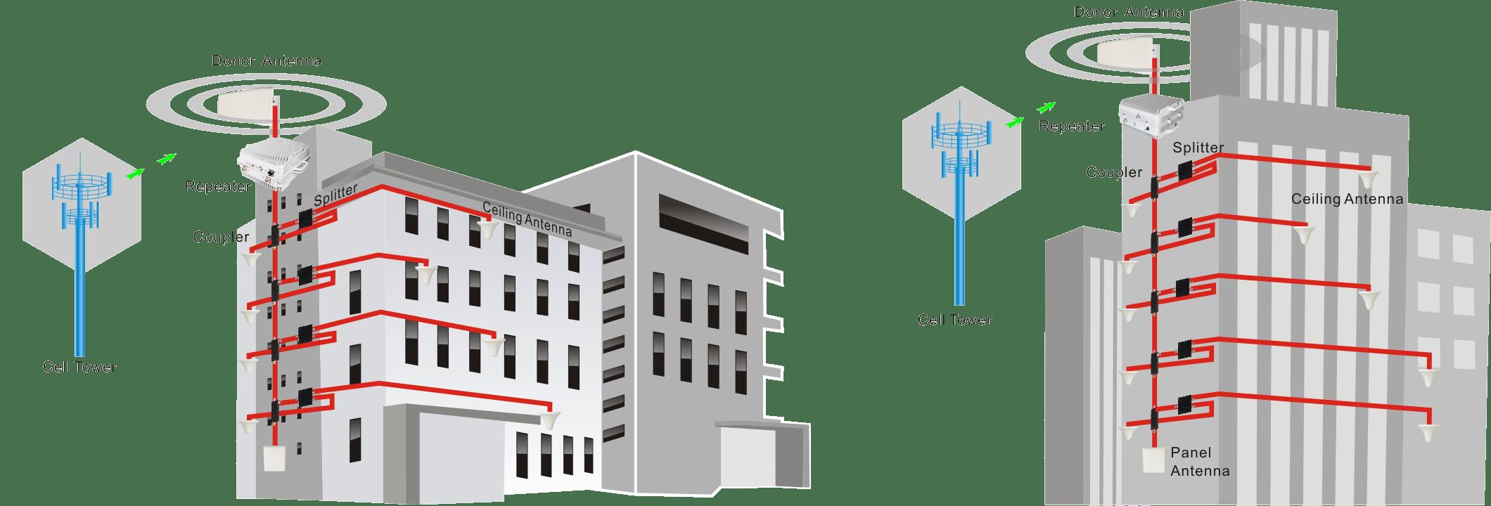Professionele-Mobiele-signaal-boosters